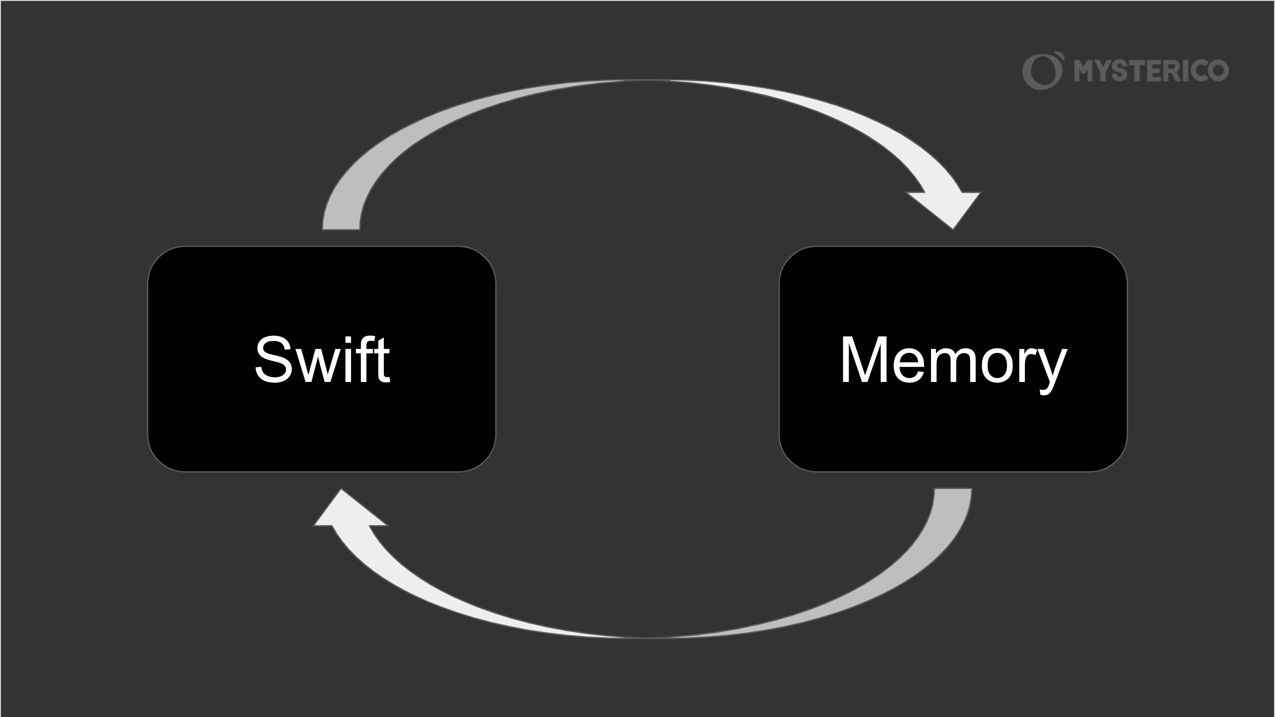 [Swift] ARC, Retain Cycle, Strong Reference Cycles